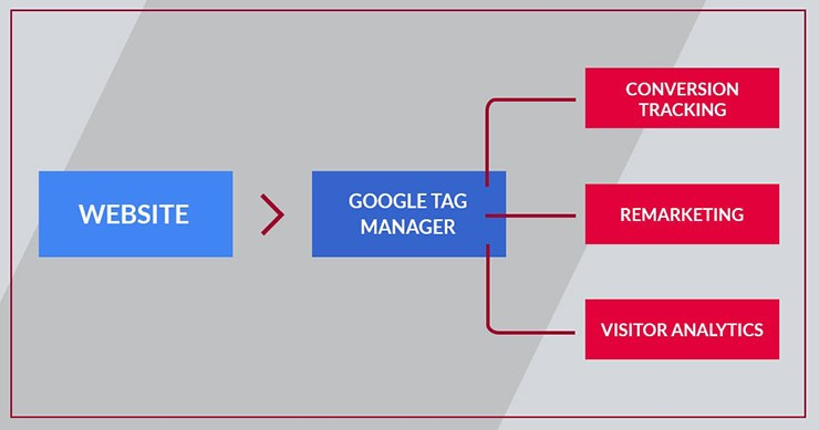 Google Tag Manager grafik