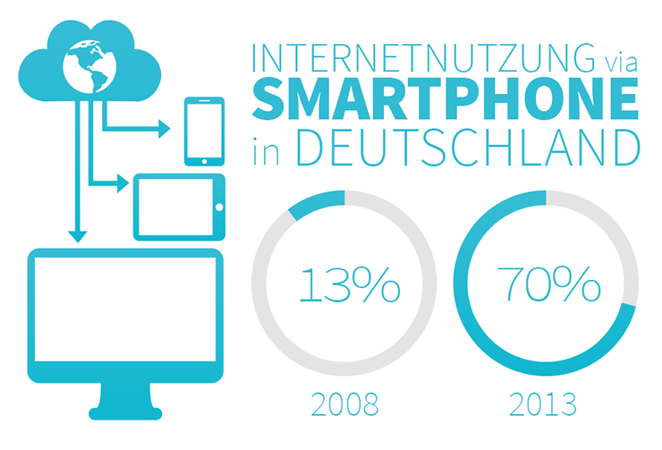 Schaubild: Verknüpfung von Internet und Clowd mit Endgeräten und Darstellung der prozentualen Anteile der Internetnutzung via Smartphone in Deutschland in den Jahren 2008 und 2013 in Kreisdiagrammen